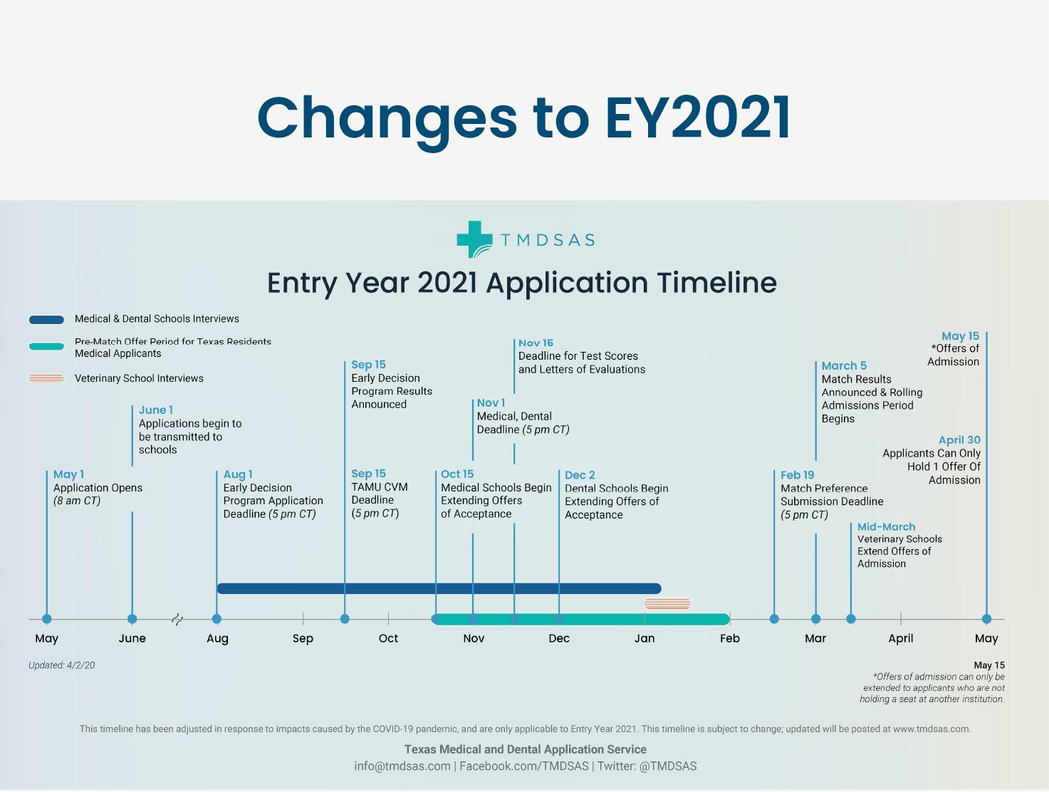 Application Timeline jpg